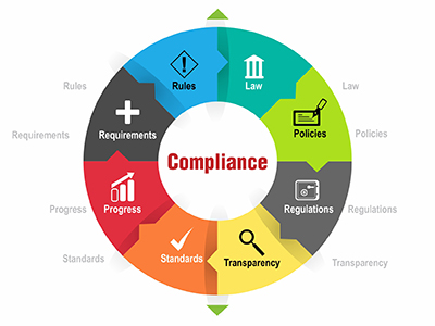 Compliance Management Service